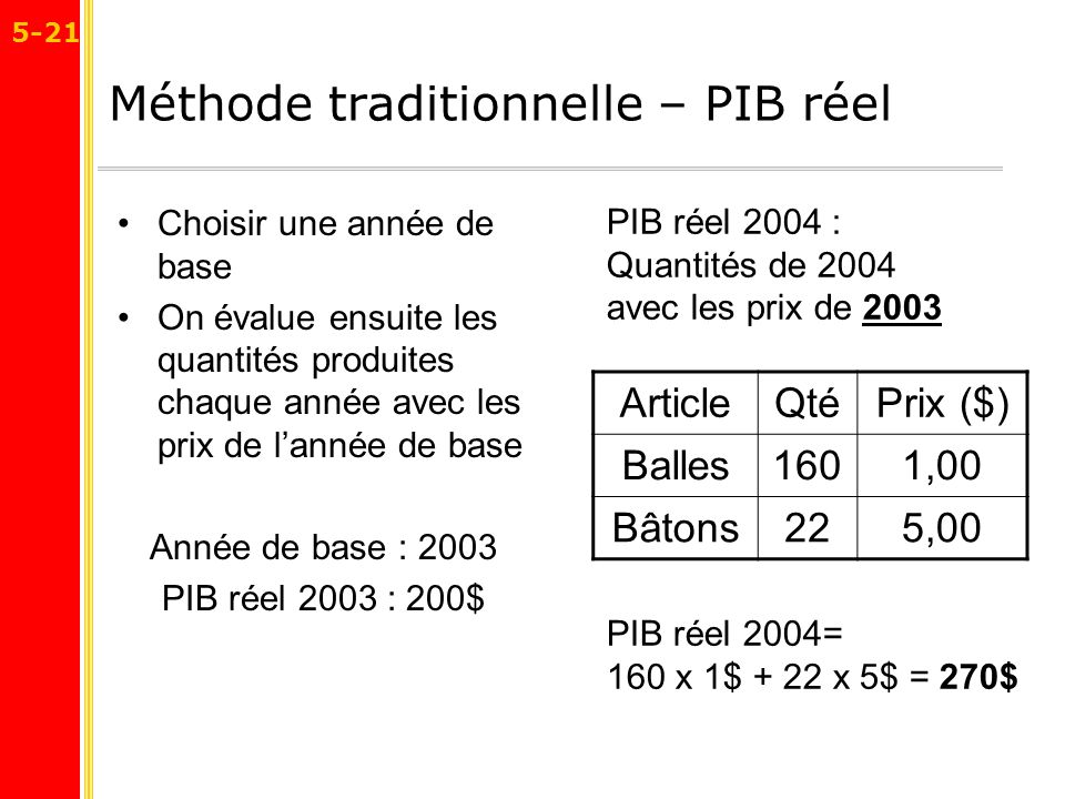 Méthode traditionnelle – PIB réel