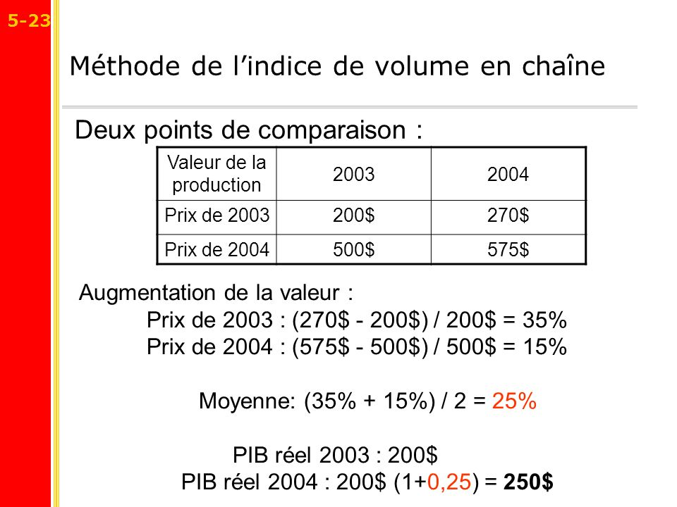 Méthode de l'indice de volume en chaîne