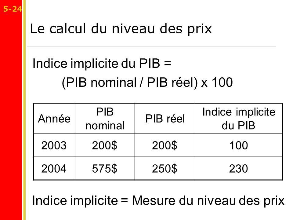 Le calcul du niveau des prix