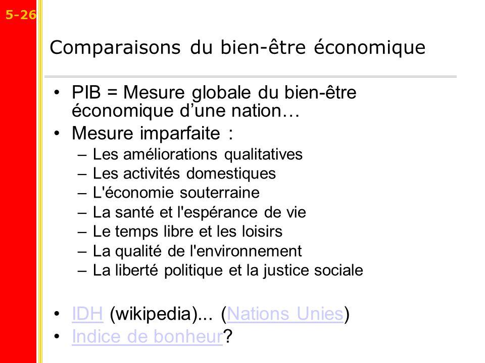 Comparaisons du bien-être économique