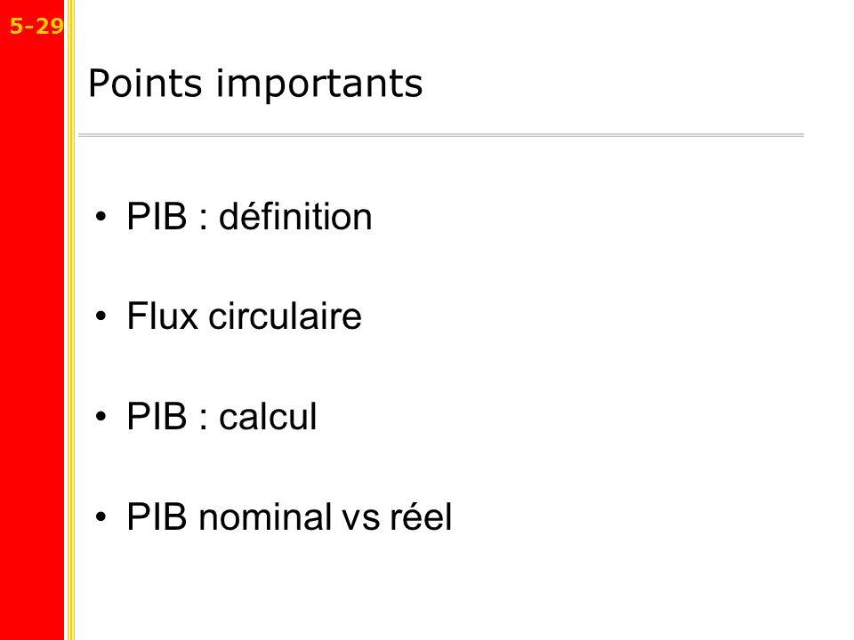 Points importants PIB : définition Flux circulaire PIB : calcul PIB nominal vs réel