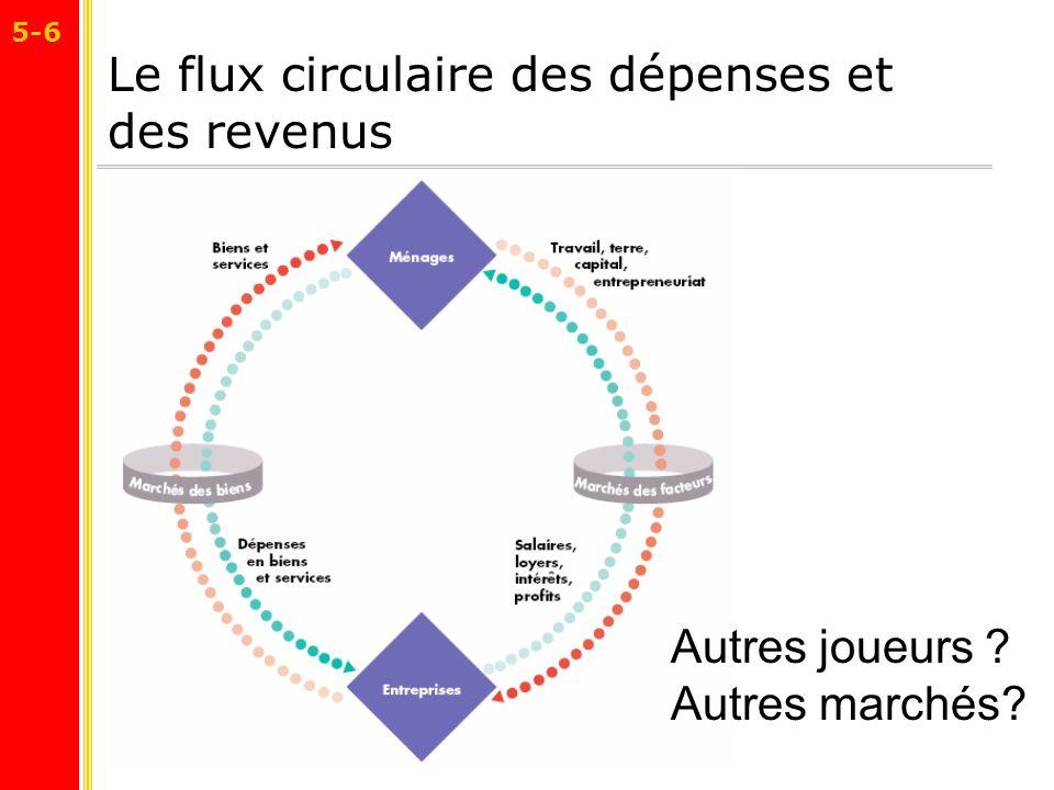 Le flux circulaire des dépenses et des revenus