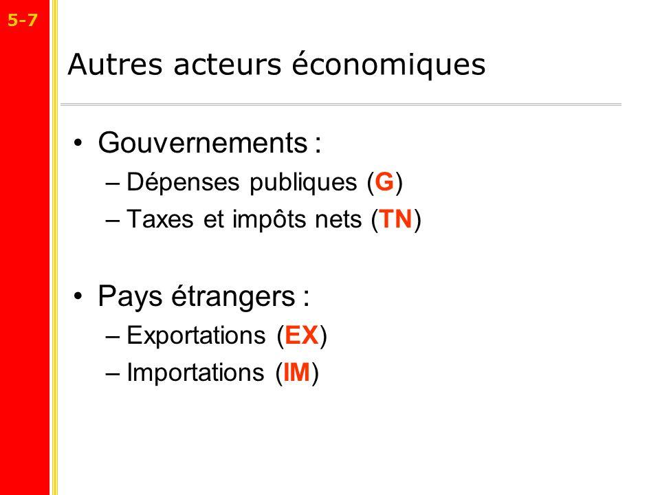 Autres acteurs économiques