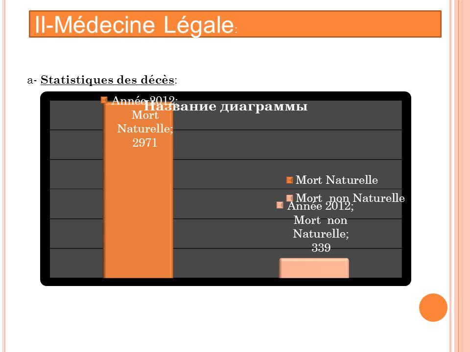 II-Médecine Légale: : a- Statistiques des décès: