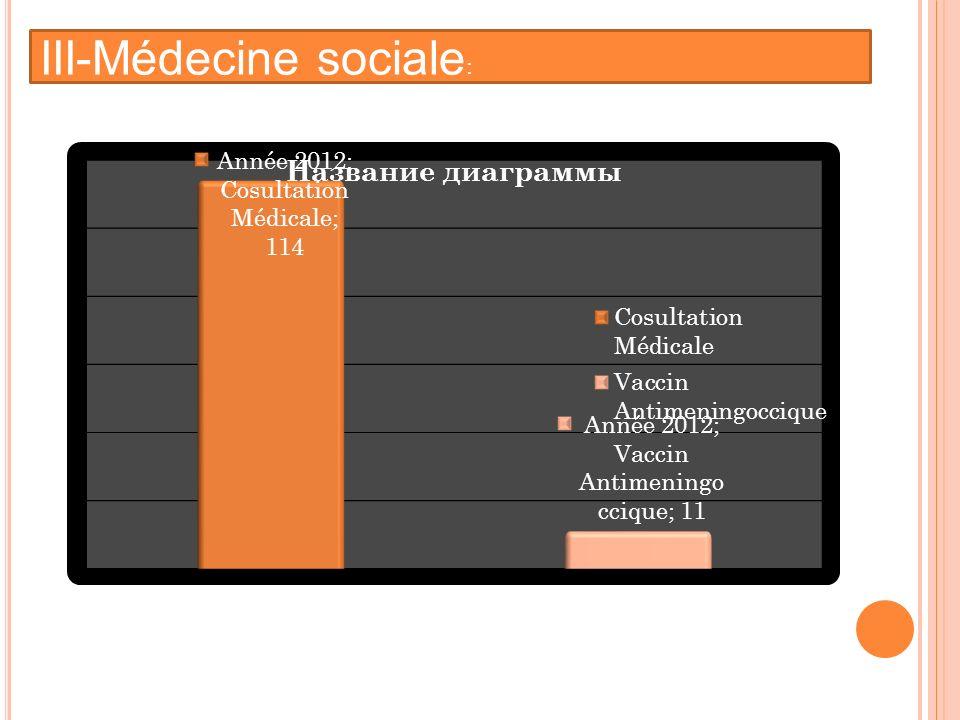III-Médecine sociale: