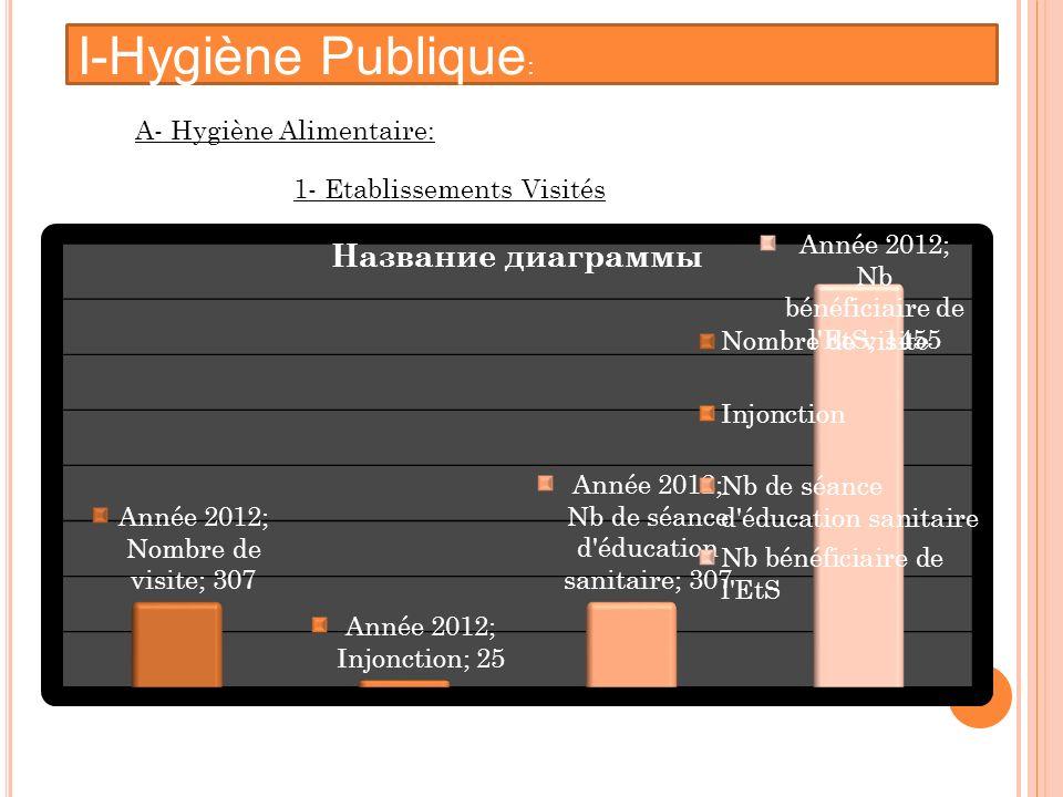 I-Hygiène Publique: A- Hygiène Alimentaire: 1- Etablissements Visités