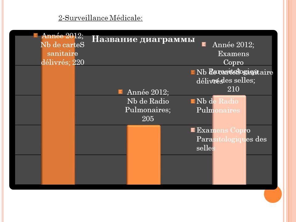 2-Surveillance Médicale: