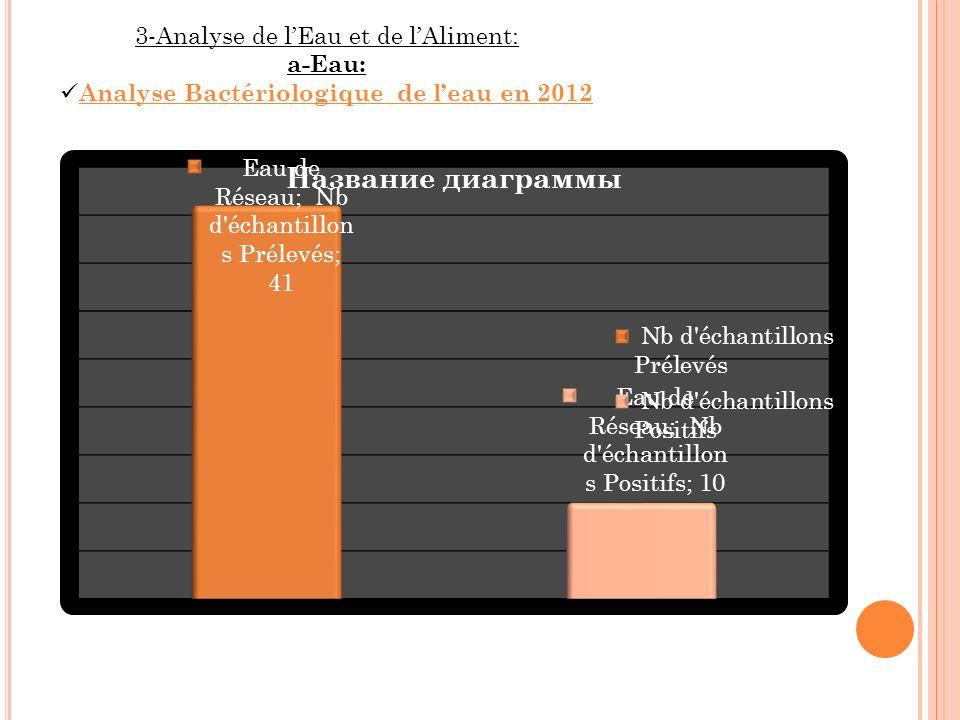 Analyse Bactériologique de l'eau en 2012