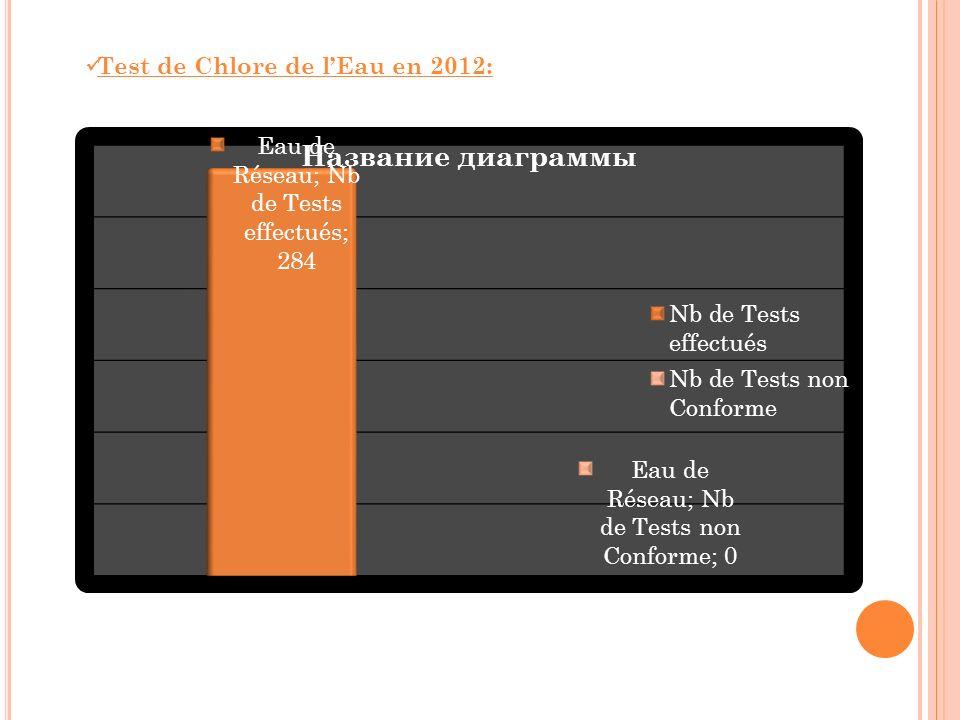 Test de Chlore de l'Eau en 2012: