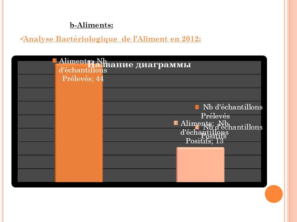 Analyse Bactériologique de l'Aliment en 2012: