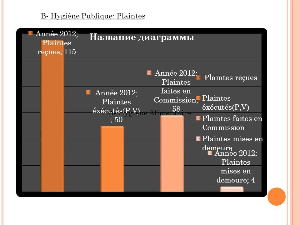 B- Hygiène Publique: Plaintes