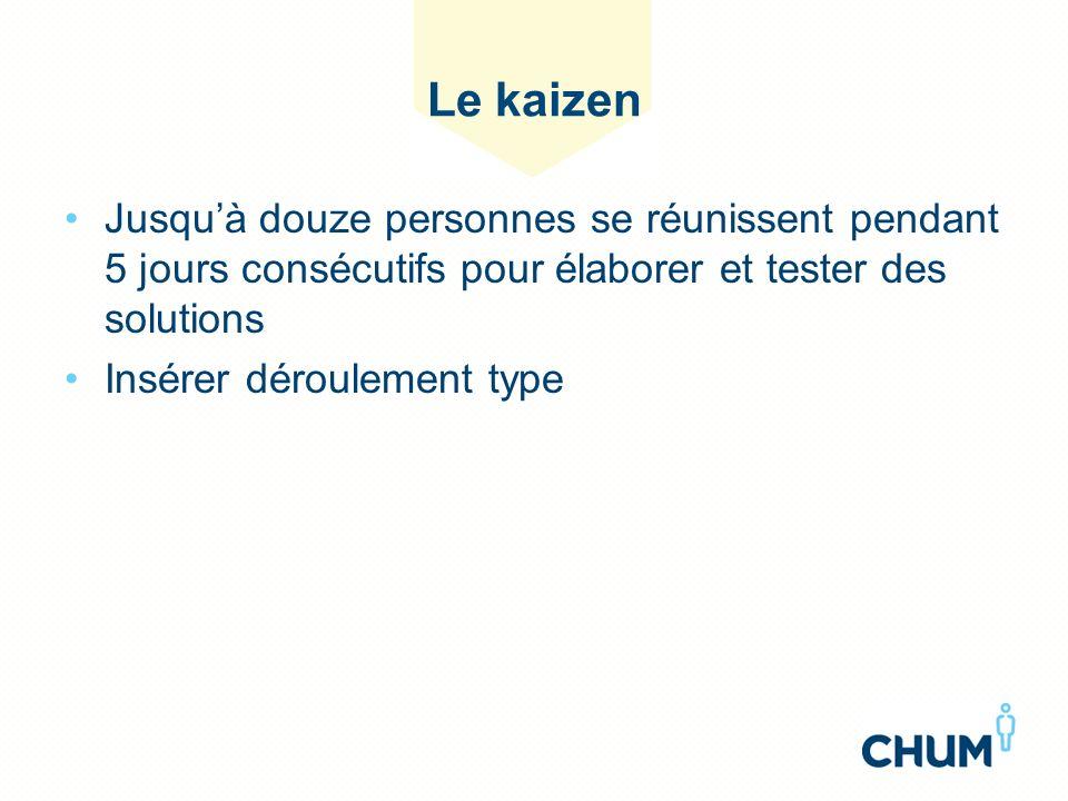 Le kaizen Jusqu'à douze personnes se réunissent pendant 5 jours consécutifs pour élaborer et tester des solutions.