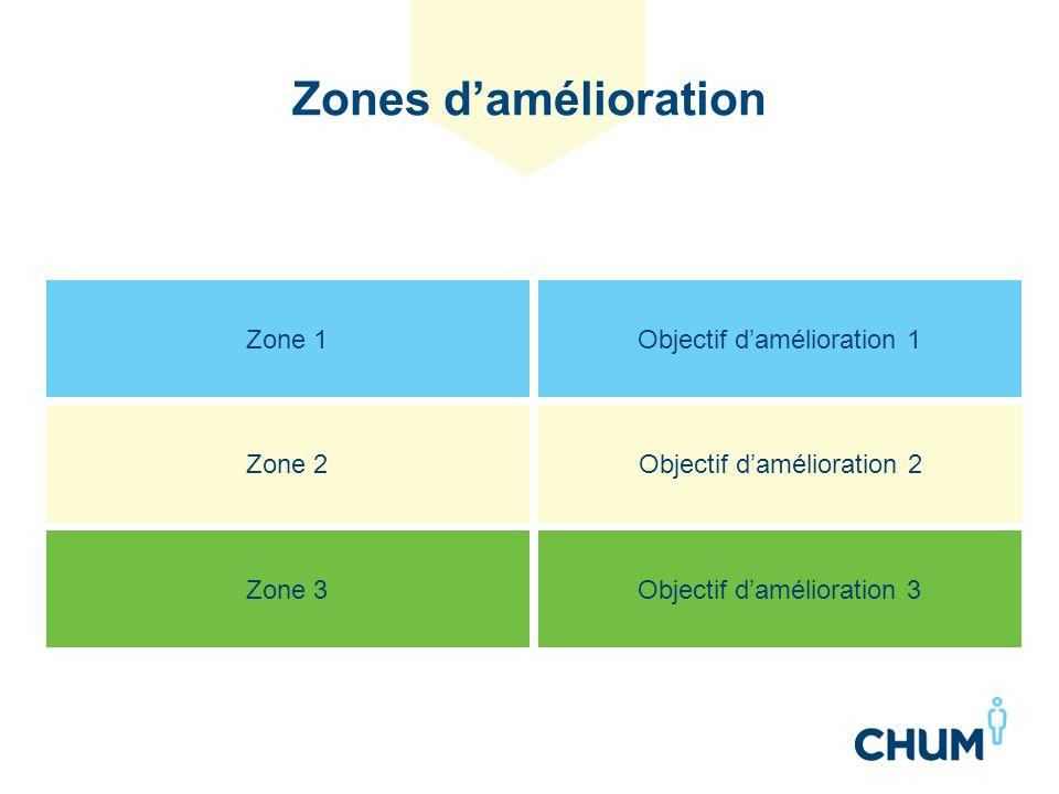 Zones d'amélioration Zone 1 Objectif d'amélioration 1 Zone 2