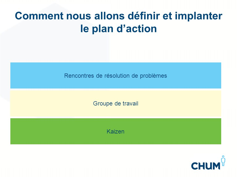 Comment nous allons définir et implanter le plan d'action
