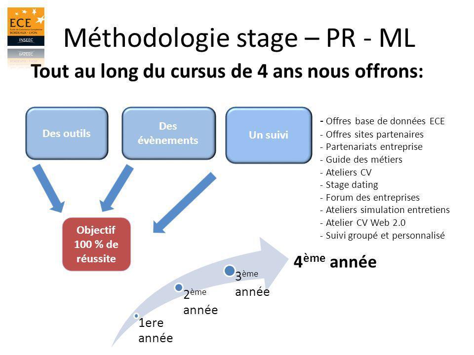 Méthodologie stage – PR - ML