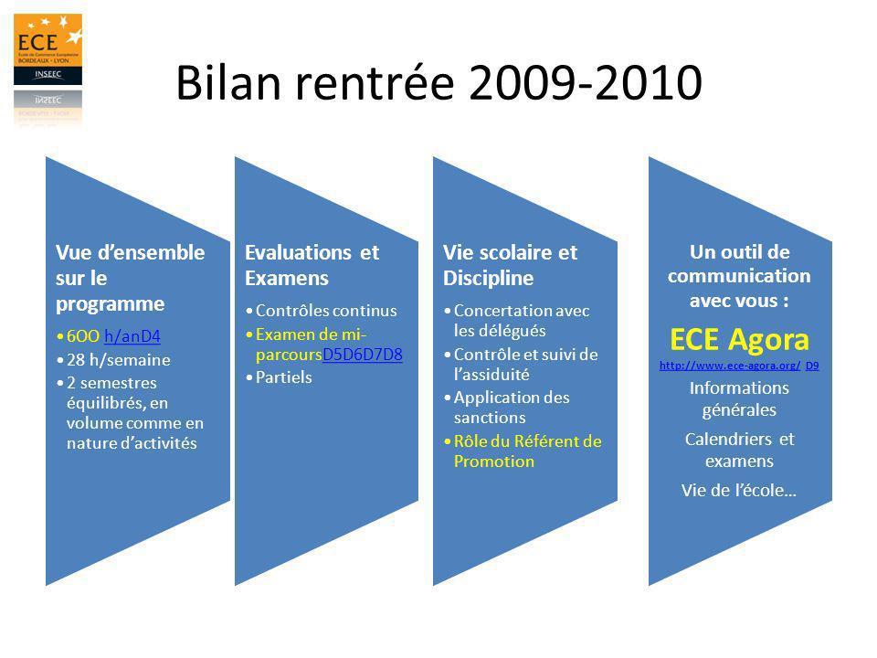 Bilan rentrée 2009-2010 ECE Agora http://www.ece-agora.org/ D9