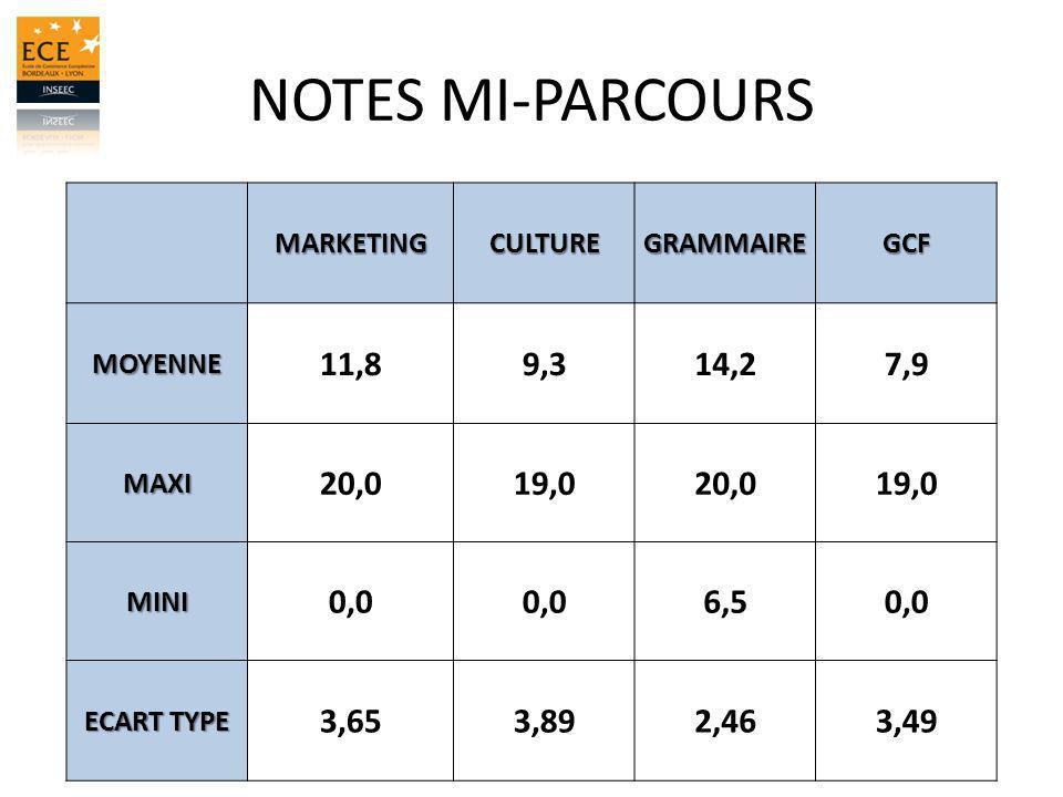 NOTES MI-PARCOURS MARKETING. CULTURE. GRAMMAIRE. GCF. MOYENNE. 11,8. 9,3. 14,2. 7,9. MAXI.