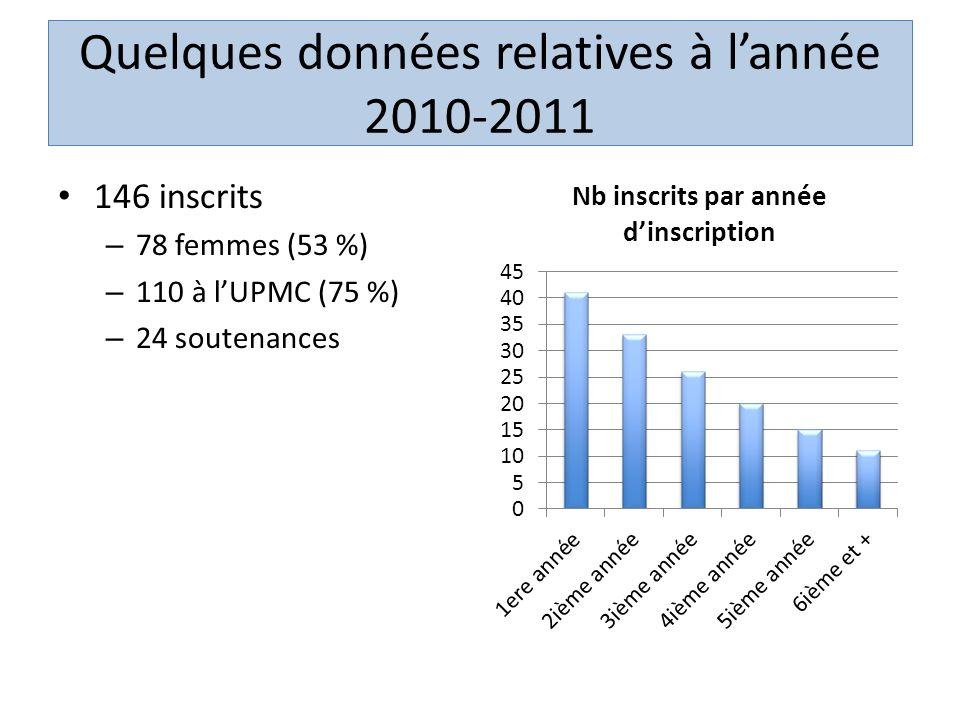 Quelques données relatives à l'année 2010-2011