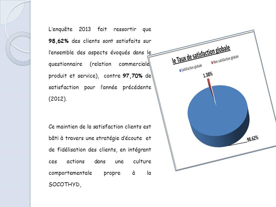 L'enquête 2013 fait ressortir que 98,62% des clients sont satisfaits sur l'ensemble des aspects évoqués dans le questionnaire (relation commerciale, produit et service), contre 97,70% de satisfaction pour l'année précédente (2012).