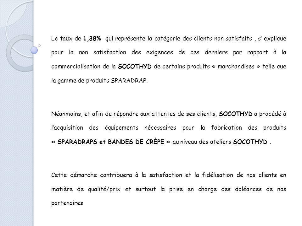 Le taux de 1,38% qui représente la catégorie des clients non satisfaits , s' explique pour la non satisfaction des exigences de ces derniers par rapport à la commercialisation de la SOCOTHYD de certains produits « marchandises » telle que la gamme de produits SPARADRAP.