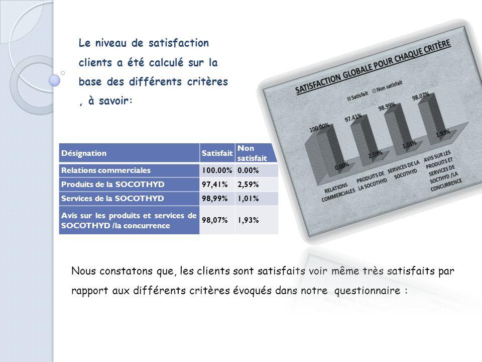 Le niveau de satisfaction clients a été calculé sur la base des différents critères , à savoir: