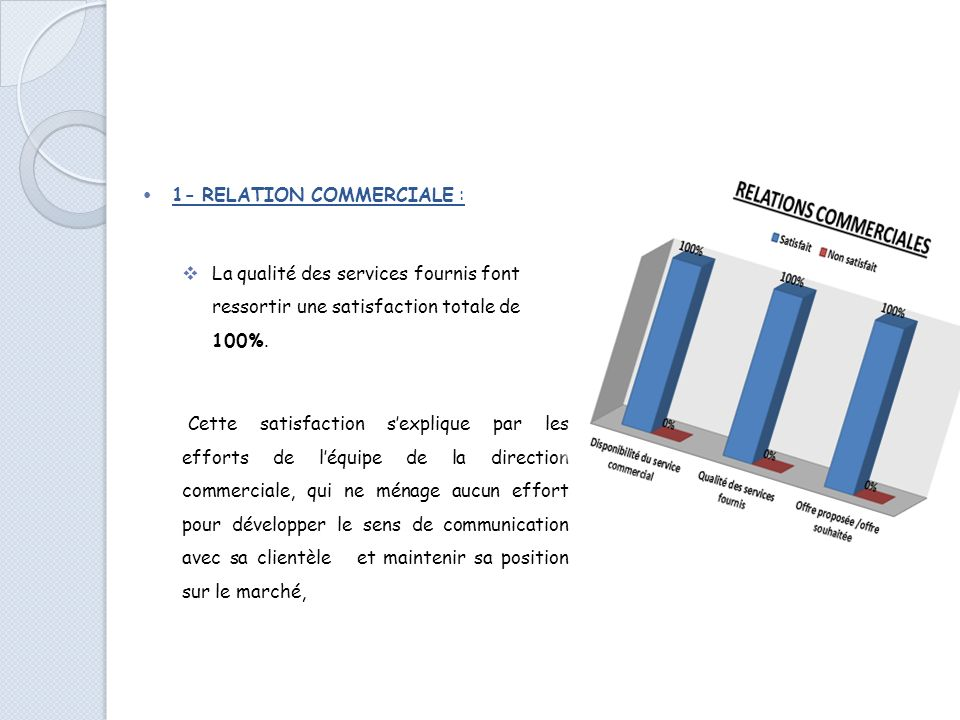 1- RELATION COMMERCIALE :