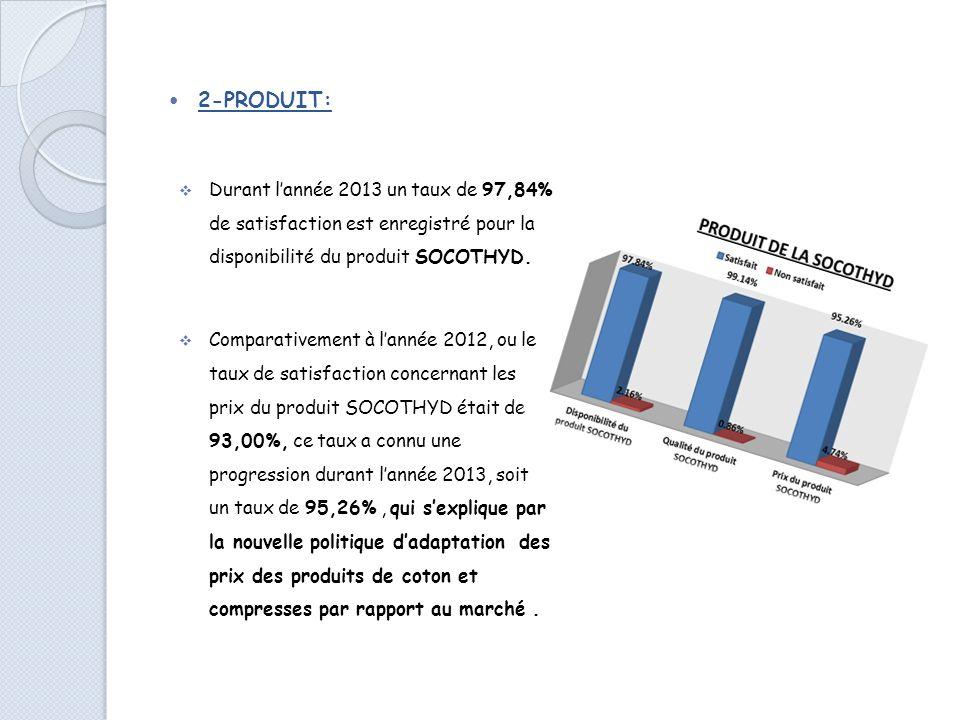2-PRODUIT: Durant l'année 2013 un taux de 97,84% de satisfaction est enregistré pour la disponibilité du produit SOCOTHYD.
