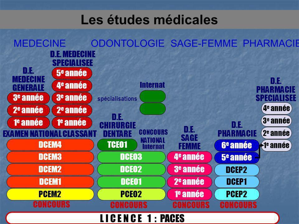 Les études médicales MEDECINE ODONTOLOGIE SAGE-FEMME PHARMACIE