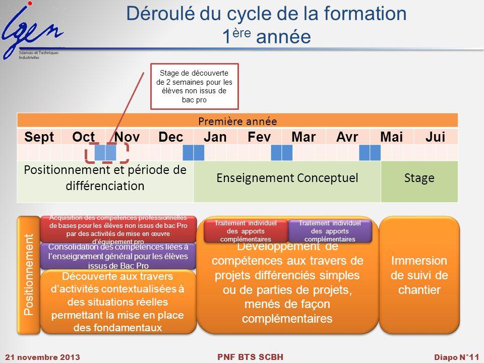 Déroulé du cycle de la formation 1ère année