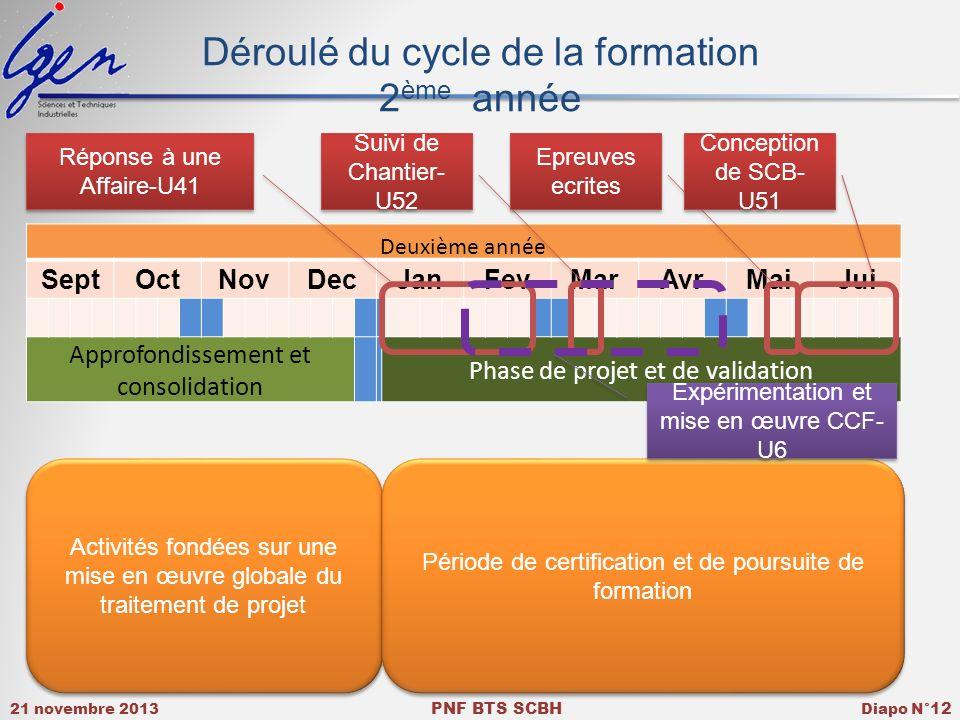 Déroulé du cycle de la formation 2ème année