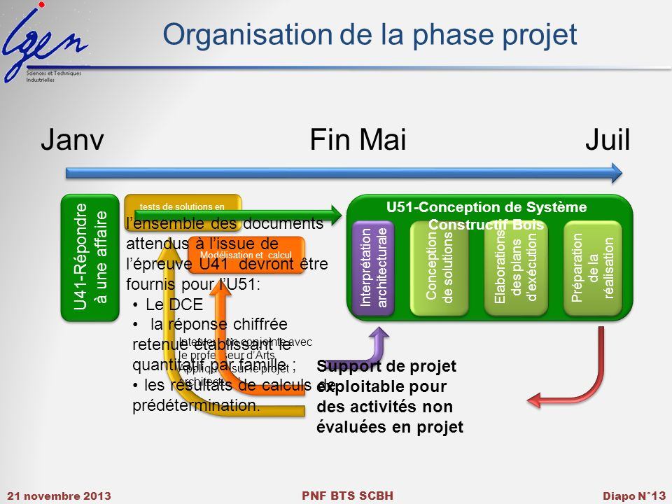 Organisation de la phase projet