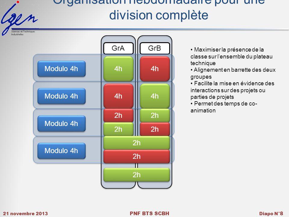 Organisation hebdomadaire pour une division complète