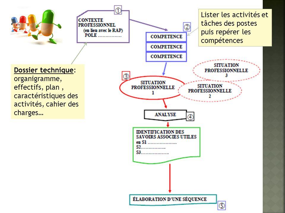 Lister les activités et tâches des postes puis repérer les compétences