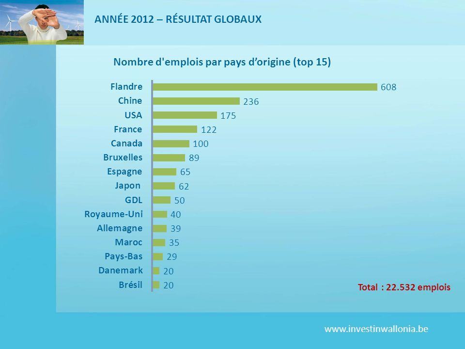 ANNÉE 2012 – RÉSULTAT GLOBAUX
