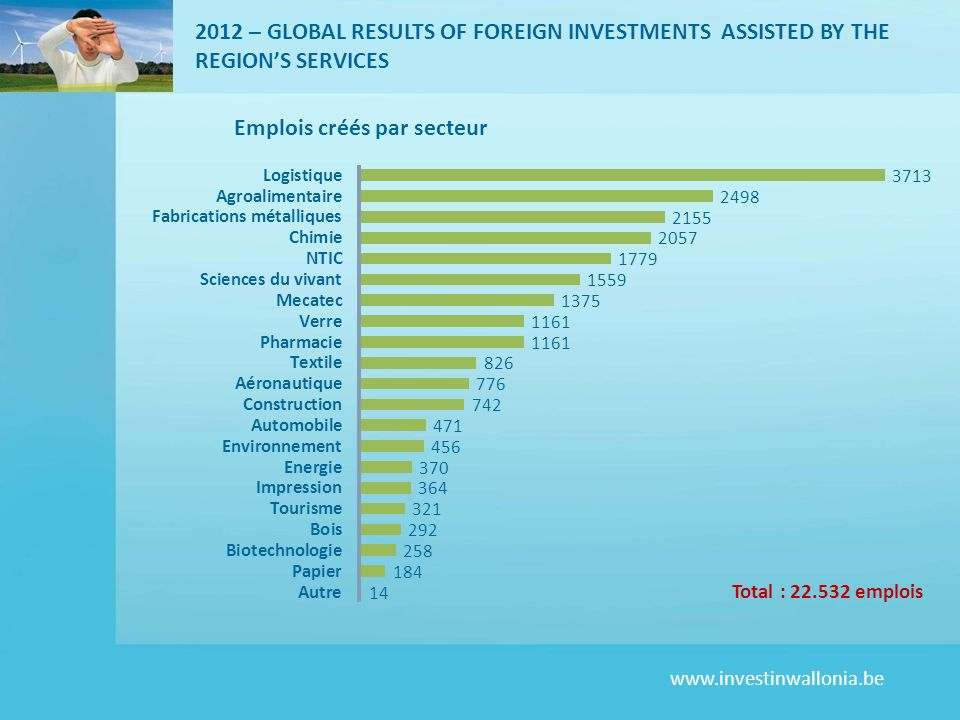 2012 – GLOBAL RESULTS OF FOREIGN INVESTMENTS ASSISTED BY THE REGION'S SERVICES