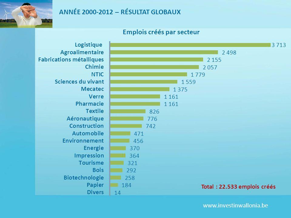 ANNÉE 2000-2012 – RÉSULTAT GLOBAUX