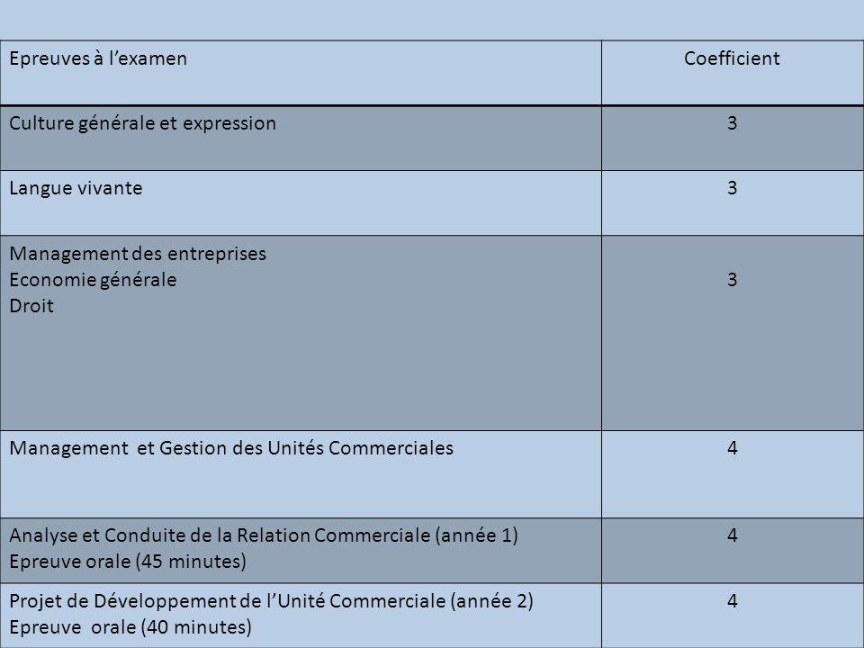 Epreuves à l'examen Coefficient. Culture générale et expression. 3. Langue vivante. Management des entreprises.