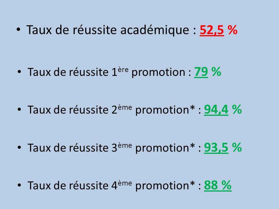 Taux de réussite académique : 52,5 %