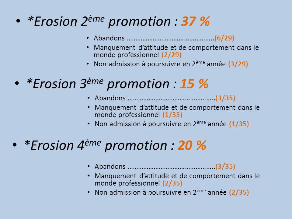 *Erosion 2ème promotion : 37 %