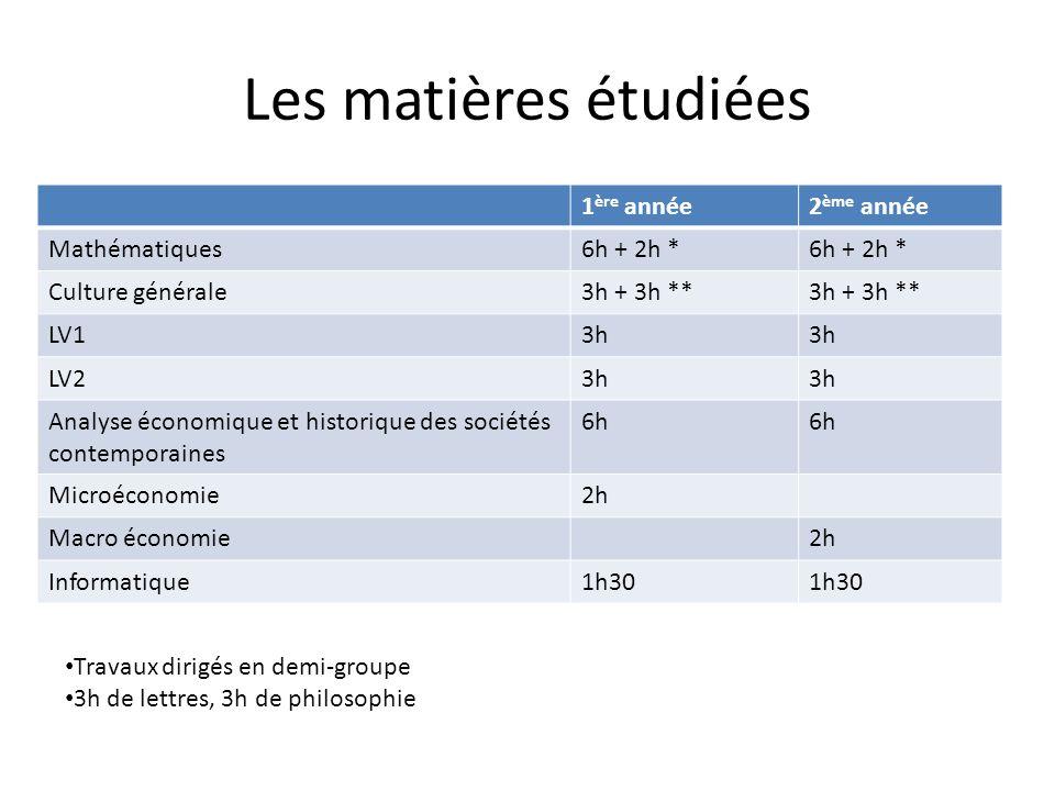 Les matières étudiées 1ère année 2ème année Mathématiques 6h + 2h *