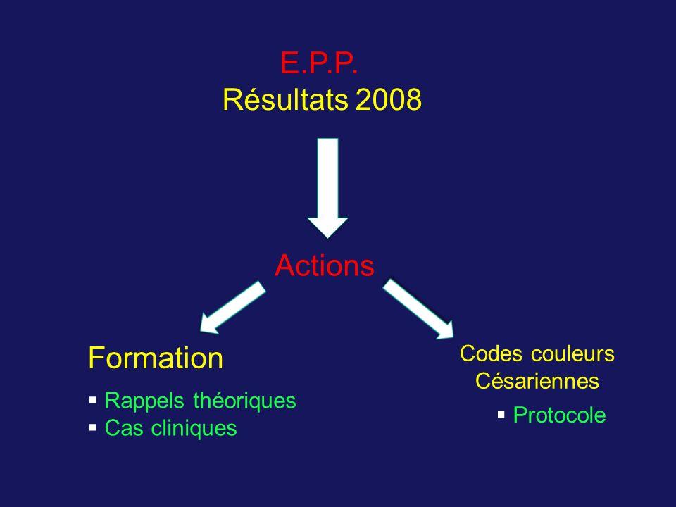 E.P.P. Résultats 2008 Actions Formation Codes couleurs Césariennes