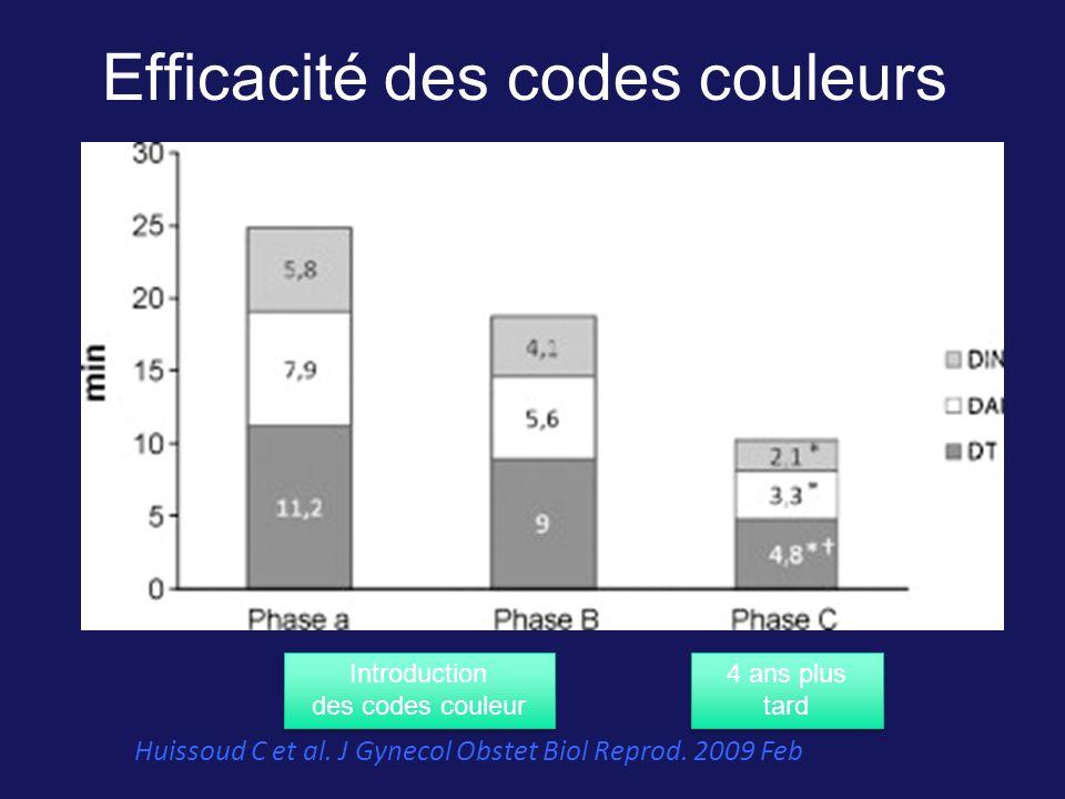 Efficacité des codes couleurs