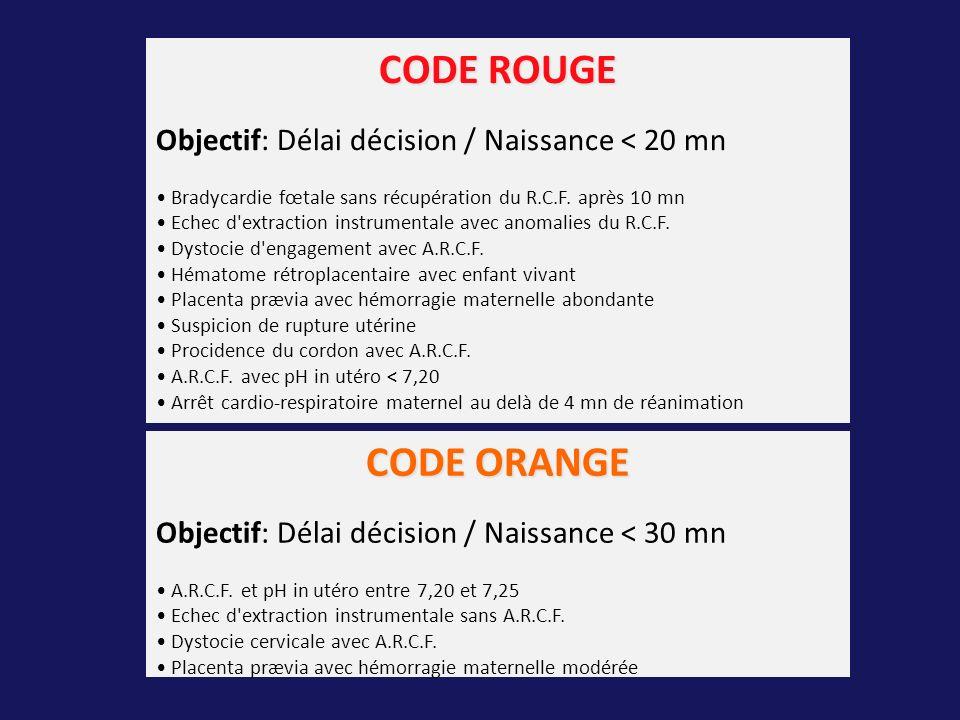 CODE ROUGE CODE ORANGE Objectif: Délai décision / Naissance < 20 mn