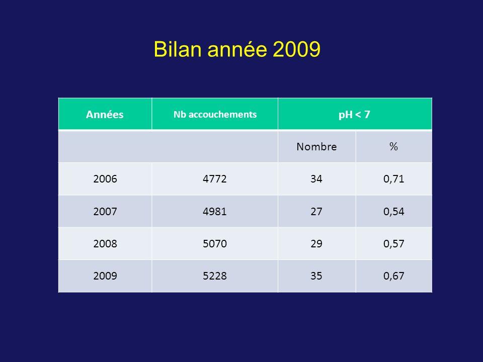 Bilan année 2009 Années pH < 7 Nombre % 2006 4772 34 0,71 2007 4981