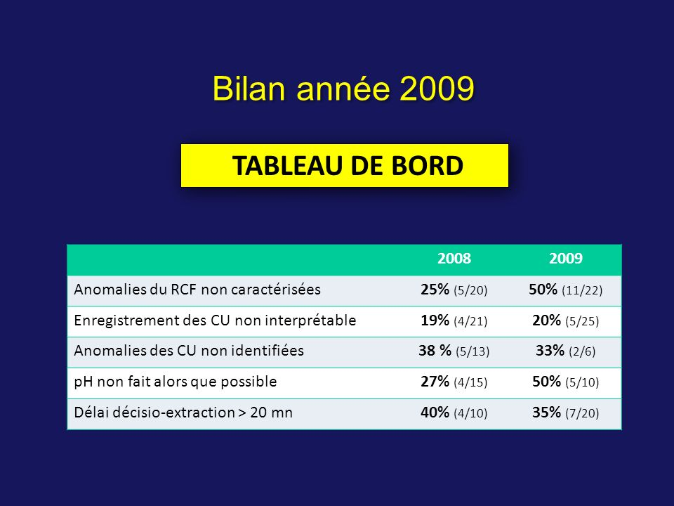 Bilan année 2009 TABLEAU DE BORD 2008 2009