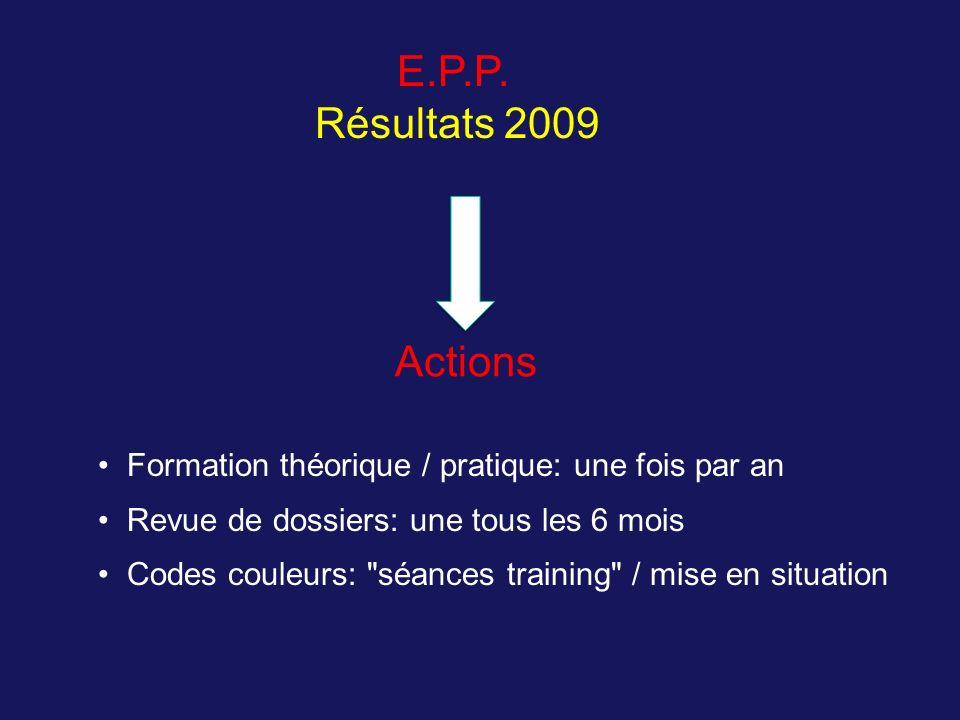 E.P.P. Résultats 2009. Actions. Formation théorique / pratique: une fois par an. Revue de dossiers: une tous les 6 mois.