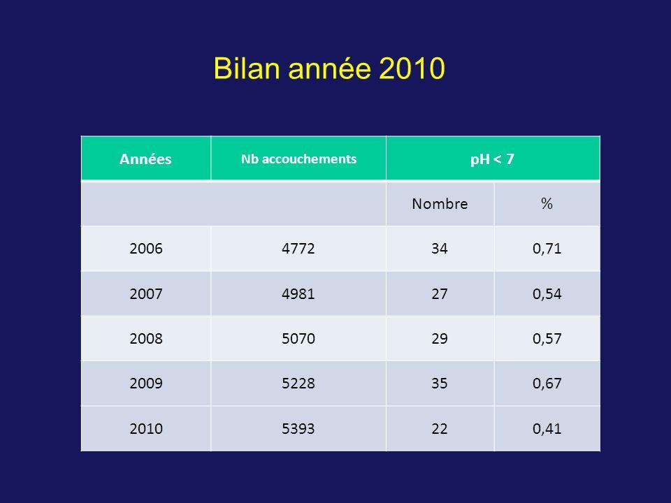 Bilan année 2010 Années pH < 7 Nombre % 2006 4772 34 0,71 2007 4981