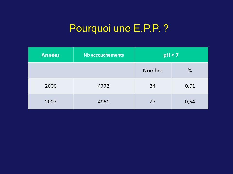 Pourquoi une E.P.P. Années pH < 7 Nombre % 2006 4772 34 0,71 2007