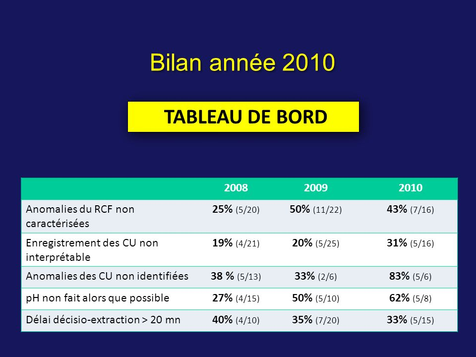Bilan année 2010 TABLEAU DE BORD 2008 2009 2010
