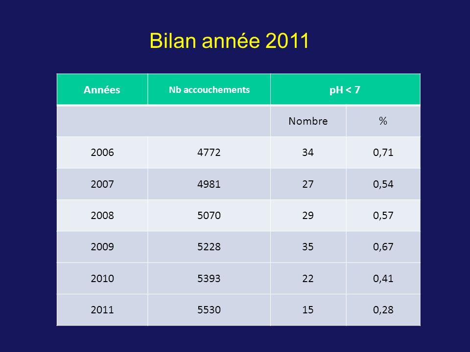 Bilan année 2011 Années pH < 7 Nombre % 2006 4772 34 0,71 2007 4981